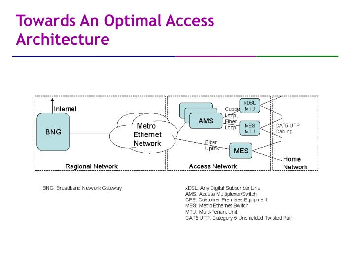 Towards An Optimal Access Architecture