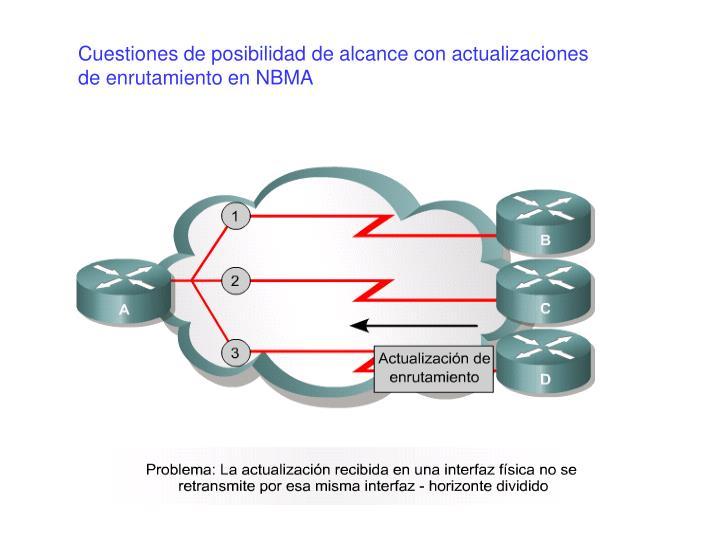 Cuestiones de posibilidad de alcance con actualizaciones de enrutamiento en NBMA
