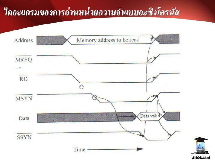 ไดอะแกรมของการอ่านหน่วยความจำแบบอะซิงโครนัส
