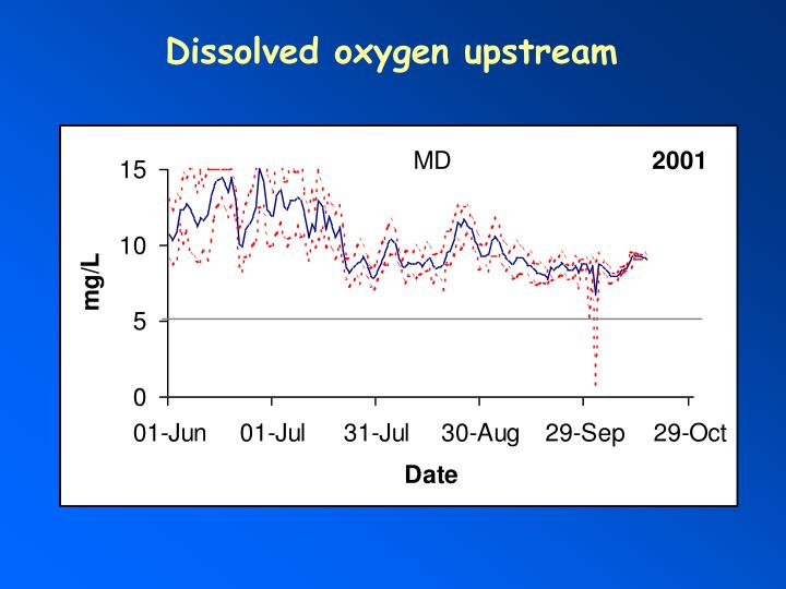 Dissolved oxygen upstream