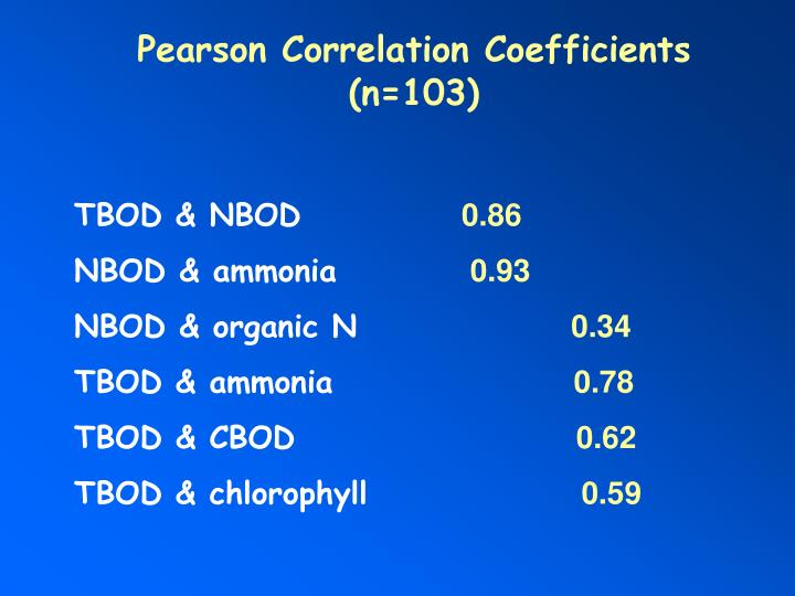 Pearson Correlation Coefficients
