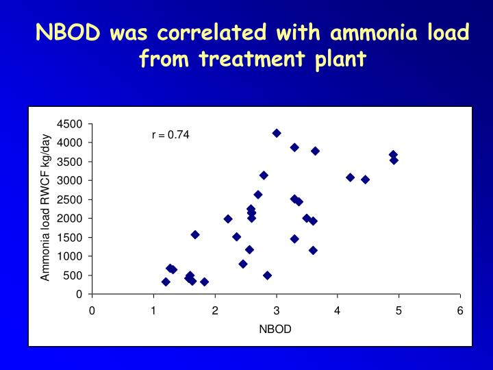NBOD was correlated with ammonia load from treatment plant