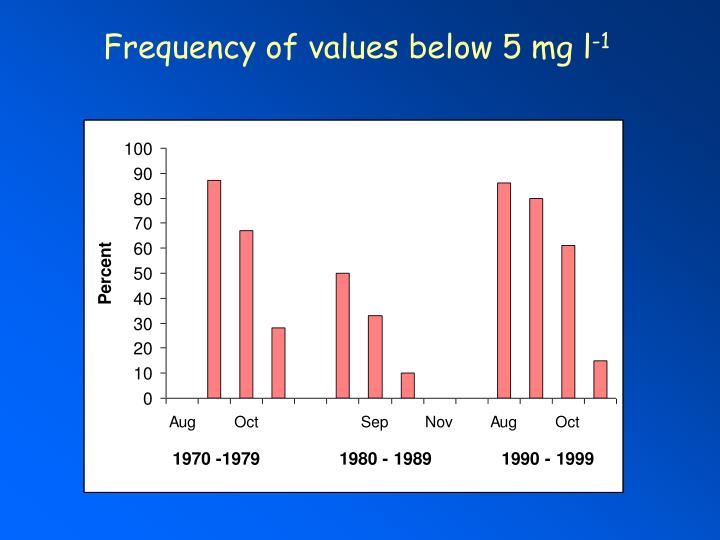 Frequency of values below 5 mg l