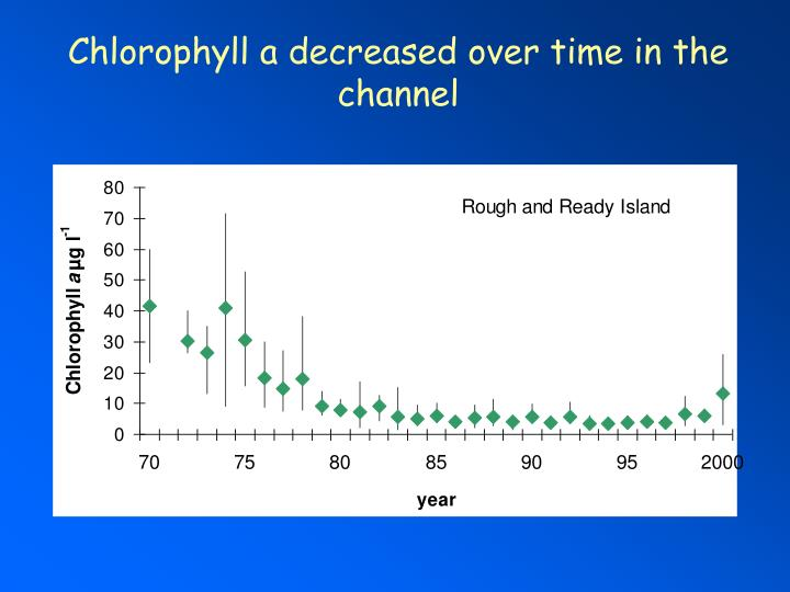 Chlorophyll a decreased over time in the channel