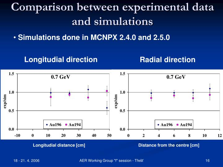 Comparison between experimental data and simulations