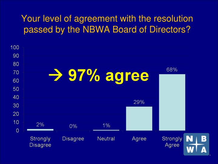 Your level of agreement with the resolution passed by the nbwa board of directors