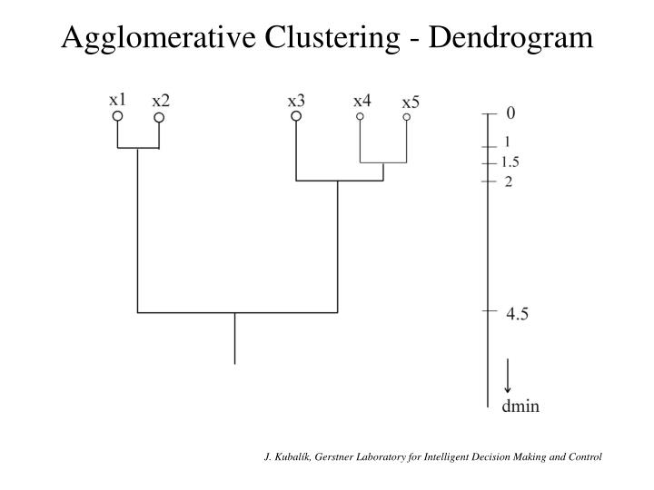 Agglomerative Clustering - Dendrogram
