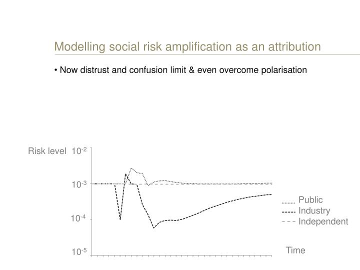 Modelling social risk amplification as an attribution