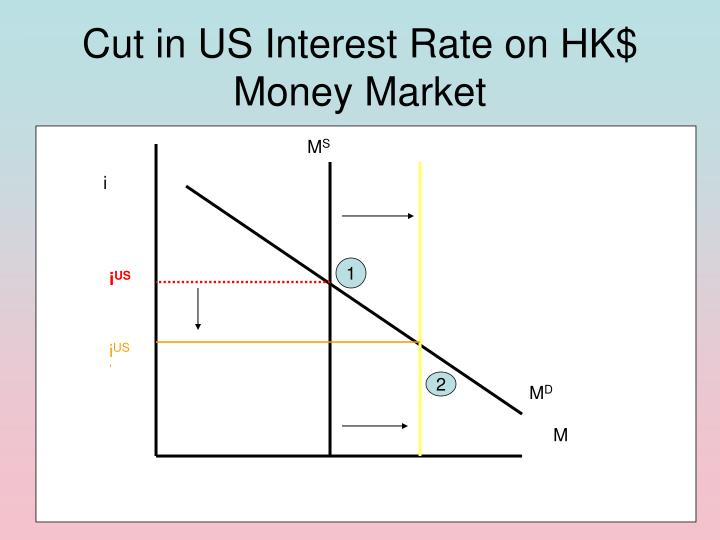 Cut in US Interest Rate on HK$
