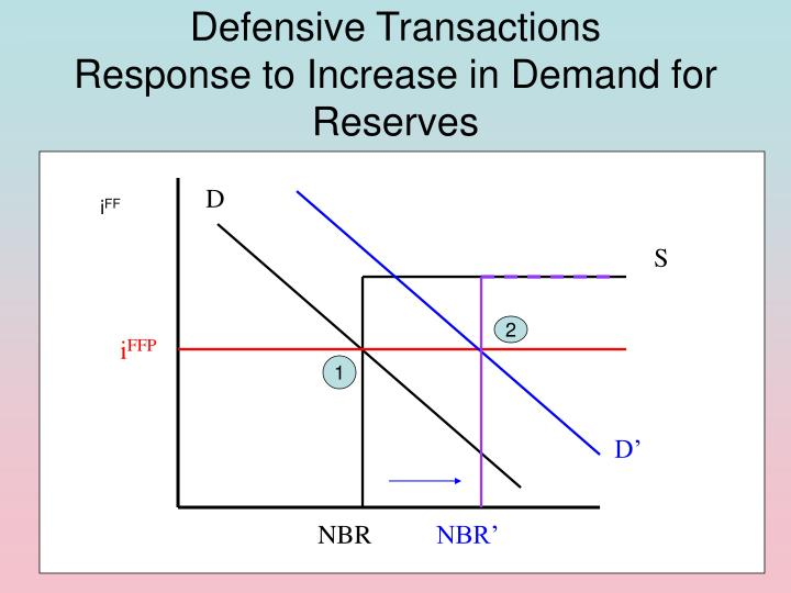 Defensive Transactions