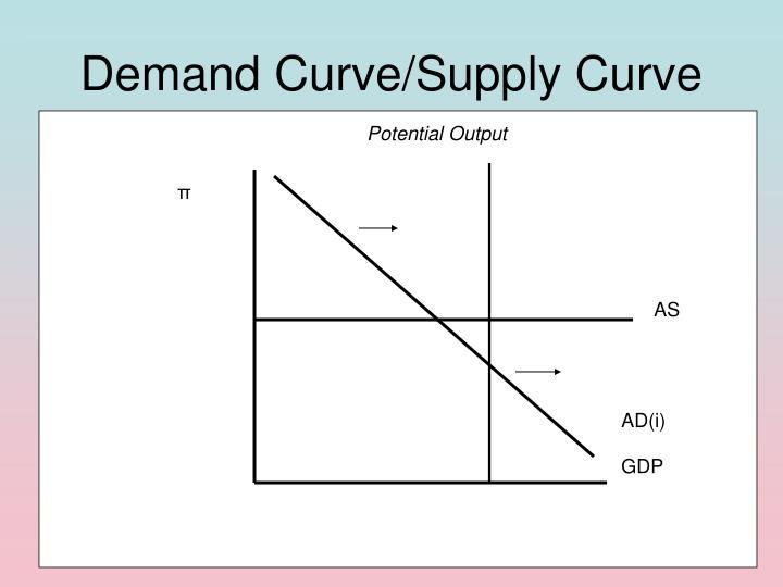 Demand Curve/Supply Curve