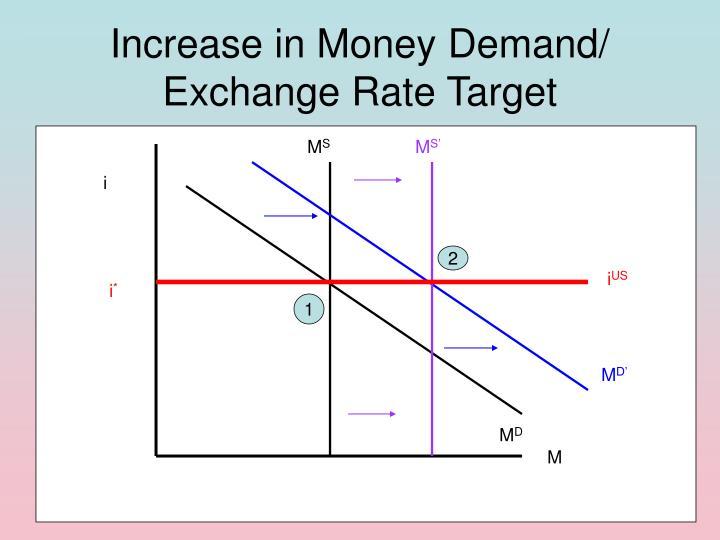 Increase in Money Demand/ Exchange Rate Target