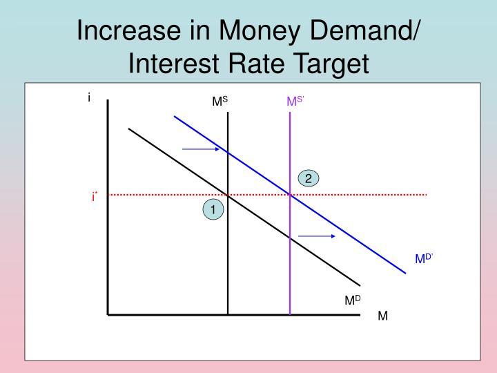 Increase in Money Demand/ Interest Rate Target