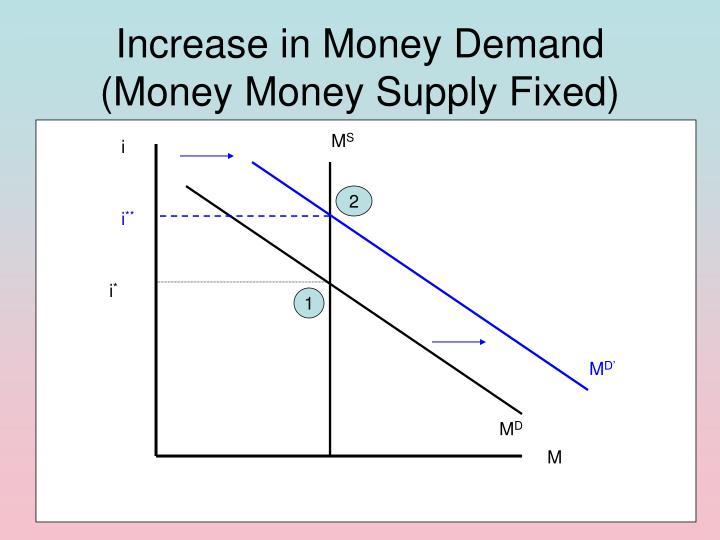 Increase in Money Demand