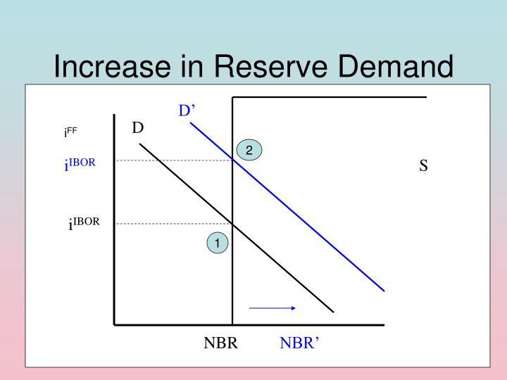 Increase in Reserve Demand