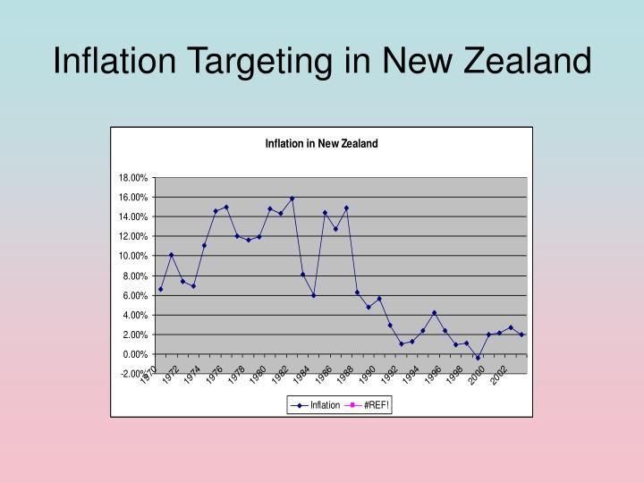 Inflation Targeting in New Zealand