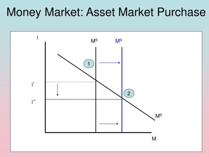 Money Market: Asset Market Purchase