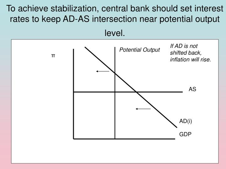 To achieve stabilization, central bank should set interest rates to keep AD-AS intersection near potential output level.