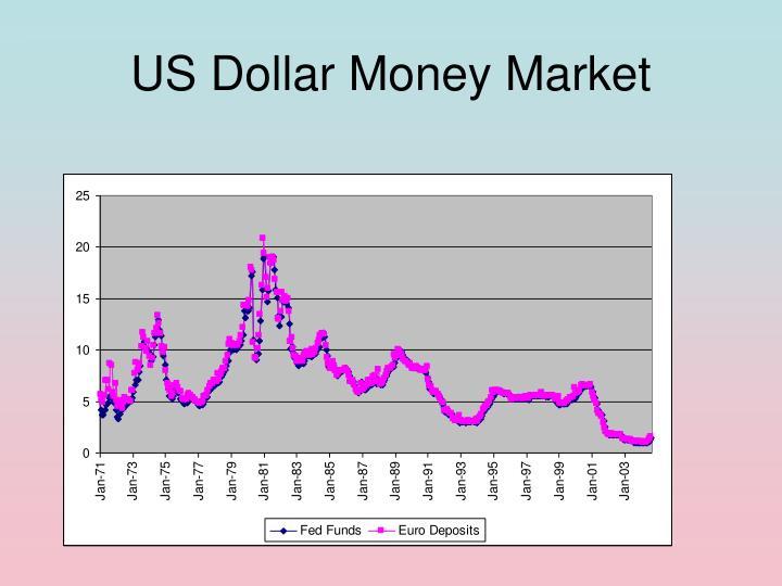 US Dollar Money Market