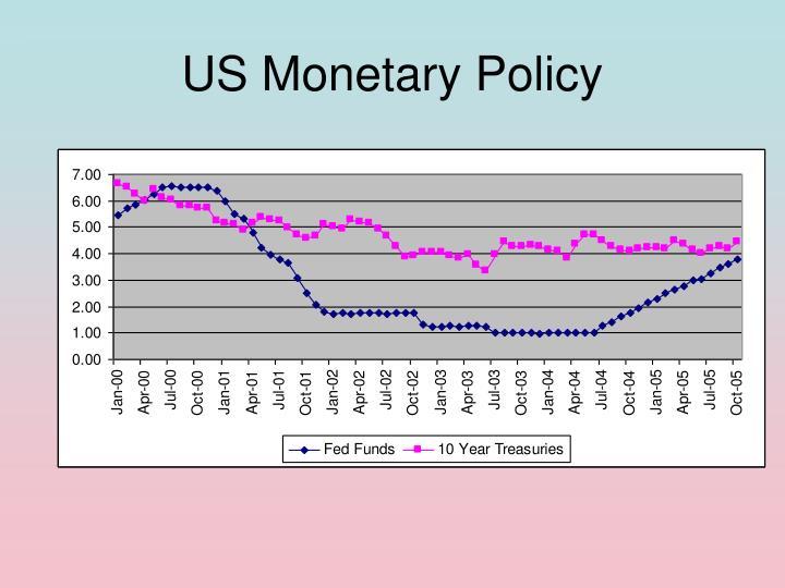 US Monetary Policy