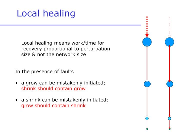 Local healing means work/time for recovery proportional to perturbation size & not the network size