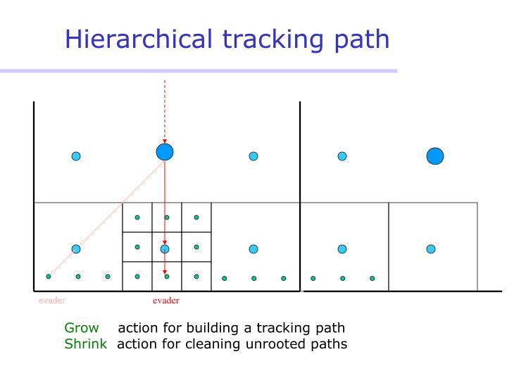 Hierarchical tracking path