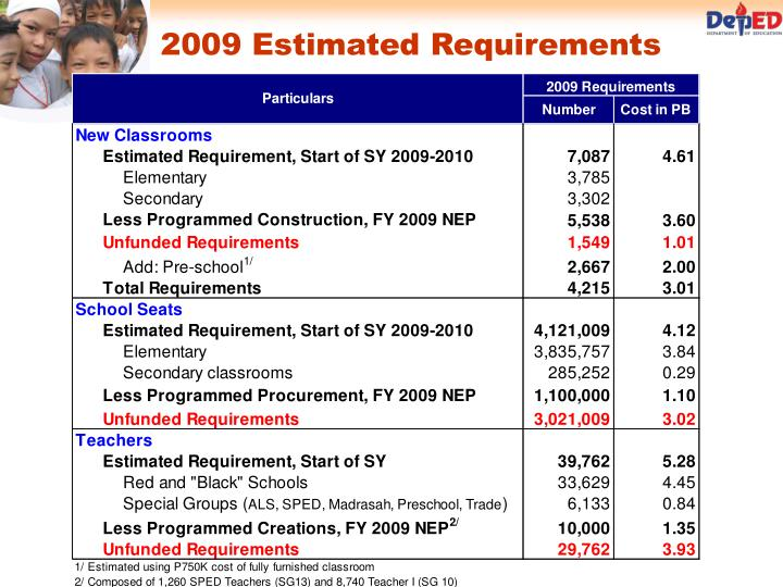 2009 Estimated Requirements