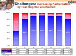challenges increasing participation by reaching the unschooled