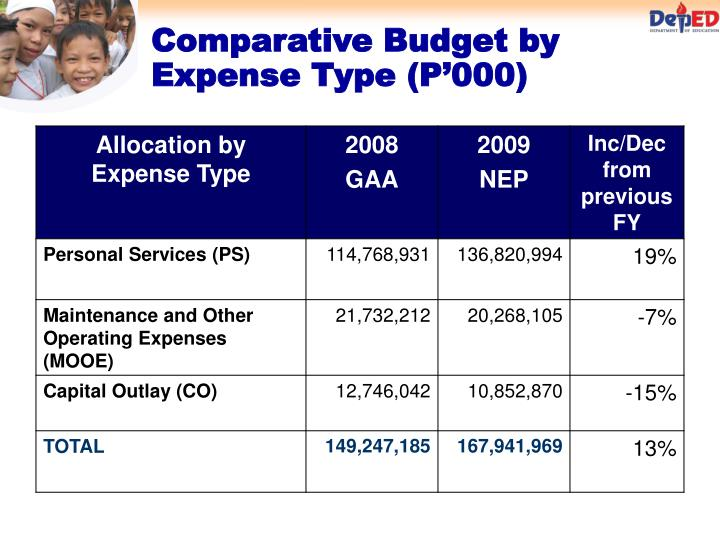 Comparative Budget by Expense Type (P'000)