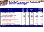 priority programs and projects to address challenges