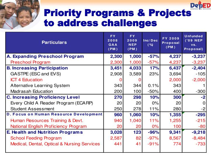 Priority Programs & Projects to address challenges