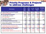 priority programs projects to address challenges