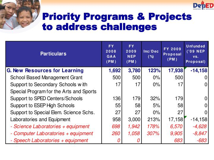 Priority Programs & Projects