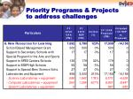 priority programs projects to address challenges2