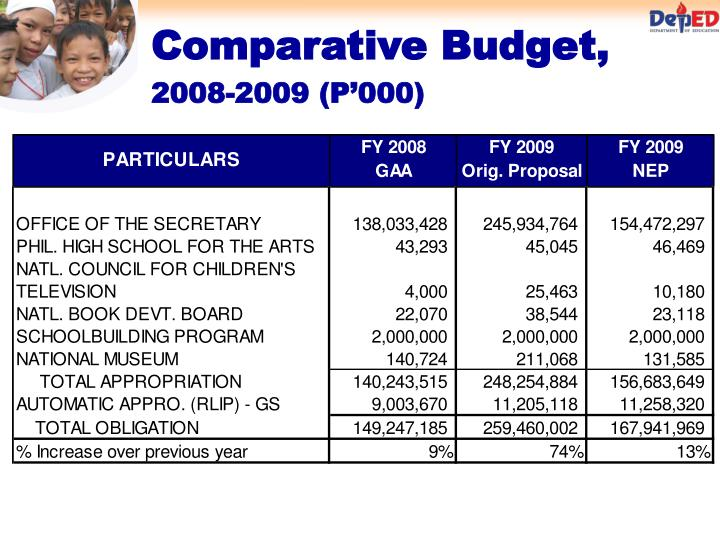 Comparative Budget,