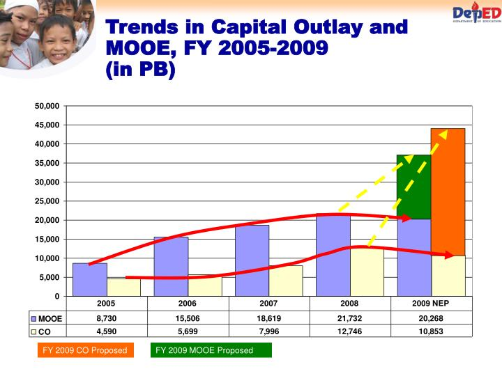 Trends in Capital Outlay and MOOE, FY 2005-2009