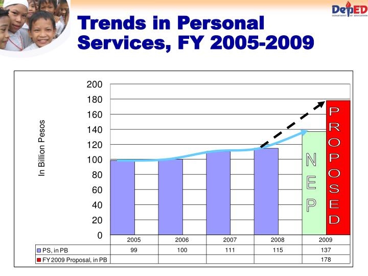 Trends in Personal Services, FY 2005-2009
