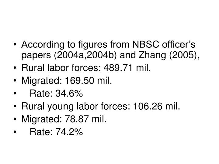According to figures from NBSC officer's papers (2004a,2004b) and Zhang (2005),