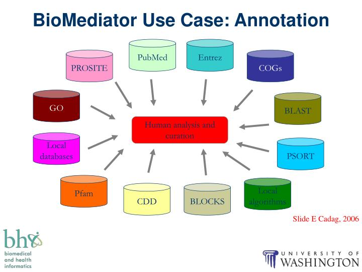 BioMediator Use Case: Annotation