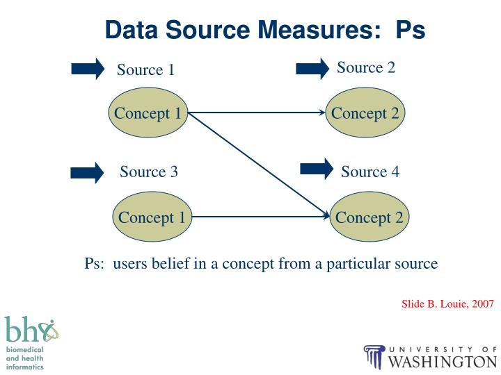 Data Source Measures:  Ps