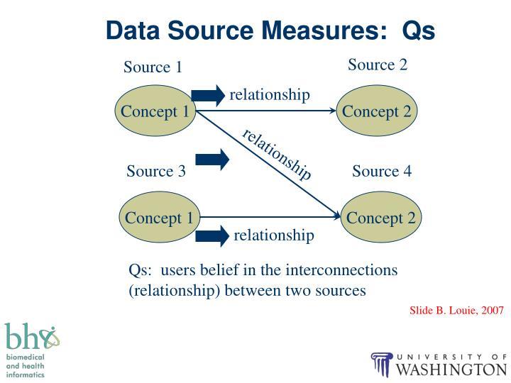 Data Source Measures:  Qs