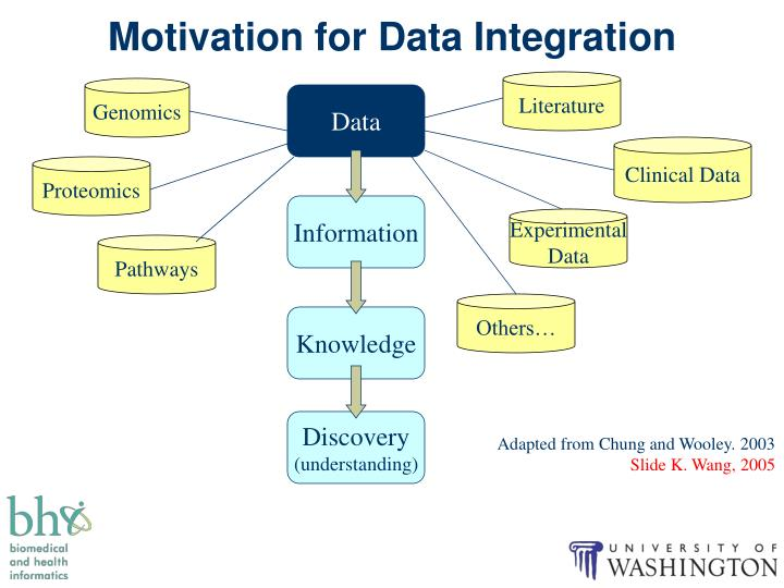 Motivation for Data Integration
