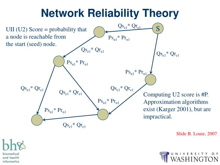 Network Reliability Theory