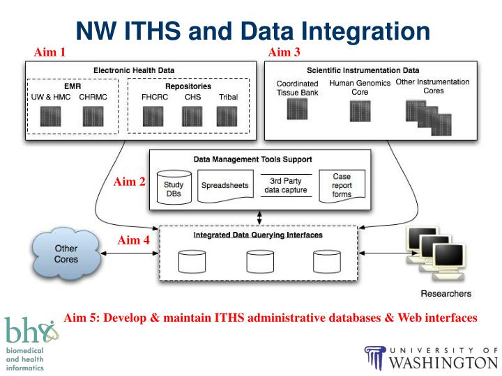 NW ITHS and Data Integration