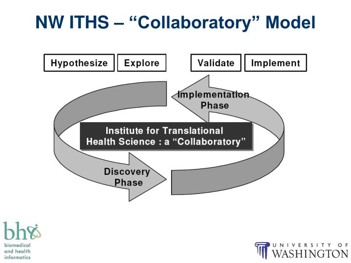 "NW ITHS – ""Collaboratory"" Model"