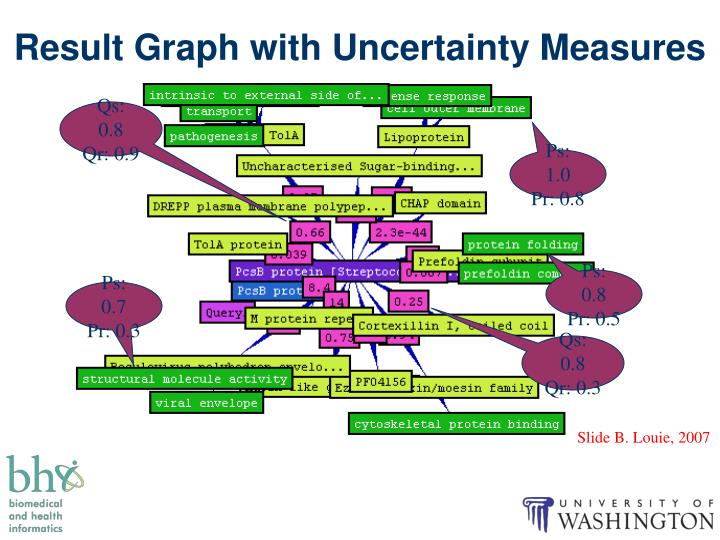 Result Graph with Uncertainty Measures