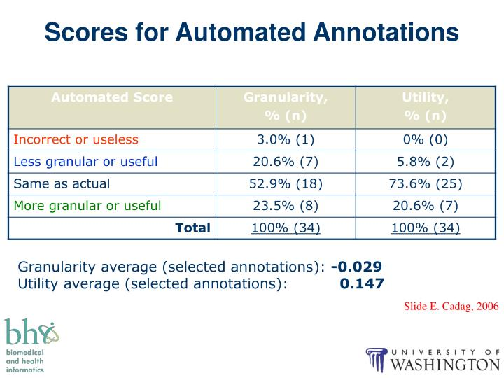 Scores for Automated Annotations