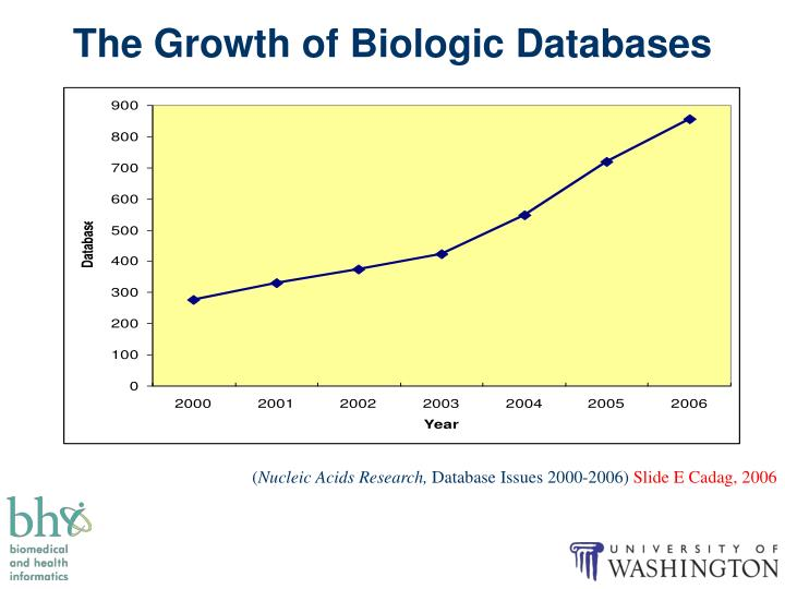 The Growth of Biologic