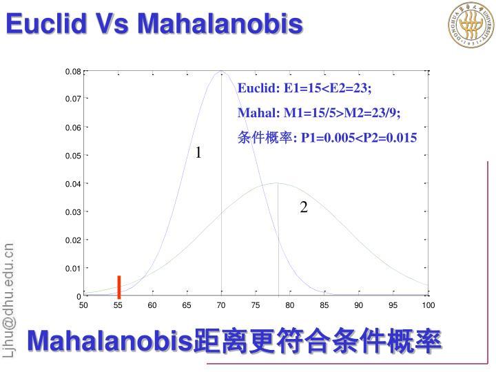 Euclid Vs Mahalanobis