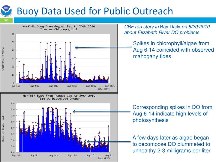 Buoy Data Used for Public Outreach